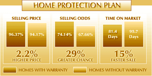 Century 21 Professional Group Home Warranty
